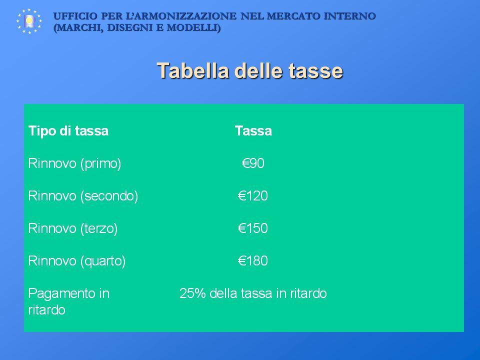 UFFICIO PER LARMONIZZAZIONE NEL MERCATO INTERNO (MARCHI, DISEGNI E MODELLI) Tabella delle tasse