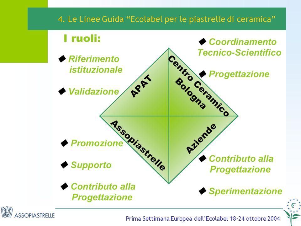Prima Settimana Europea dellEcolabel 18-24 ottobre 2004 4.