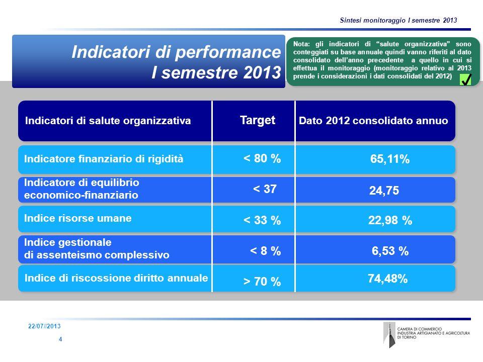 5 Parchi tecnologici - numeri Indice risorse umane Indice gestionale di assenteismo complessivo Indice gestionale di assenteismo complessivo Indicatori di salute organizzativa Target Dato 2012 consolidato annuo Indicatore di equilibrio economico-finanziario Indicatore di equilibrio economico-finanziario Indicatore finanziario di rigidità 65,11% Indicatori di performance I semestre 2013 Indice di riscossione diritto annuale < 80 % < 37 < 33 % < 8 % > 70 % 24,75 22,98 % 6,53 % 74,48% 4 Sintesi monitoraggio I semestre 2013 22/07//2013 Nota: gli indicatori di salute organizzativa sono conteggiati su base annuale quindi vanno riferiti al dato consolidato dellanno precedente a quello in cui si effettua il monitoraggio (monitoraggio relativo al 2013 prende i considerazioni i dati consolidati del 2012)