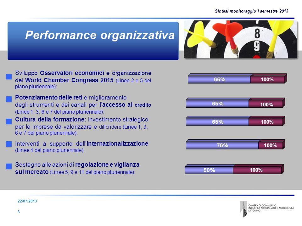 9 Performance organizzativa 8 Sviluppo Osservatori economici e organizzazione del World Chamber Congress 2015 (Linee 2 e 5 del piano pluriennale): Sostegno alle azioni di regolazione e vigilanza sul mercato (Linee 5, 9 e 11 del piano pluriennale): Cultura della formazione: investimento strategico per le imprese da valorizzare e diffondere (Linee 1, 3, 6 e 7 del piano pluriennale): Potenziamento delle reti e miglioramento degli strumenti e dei canali per laccesso al credito (Linee 1, 3, 6 e 7 del piano pluriennale): Interventi a supporto dellinternazionalizzazione (Linee 4 del piano pluriennale): Sintesi monitoraggio I semestre 2013 22/07/2013 100%
