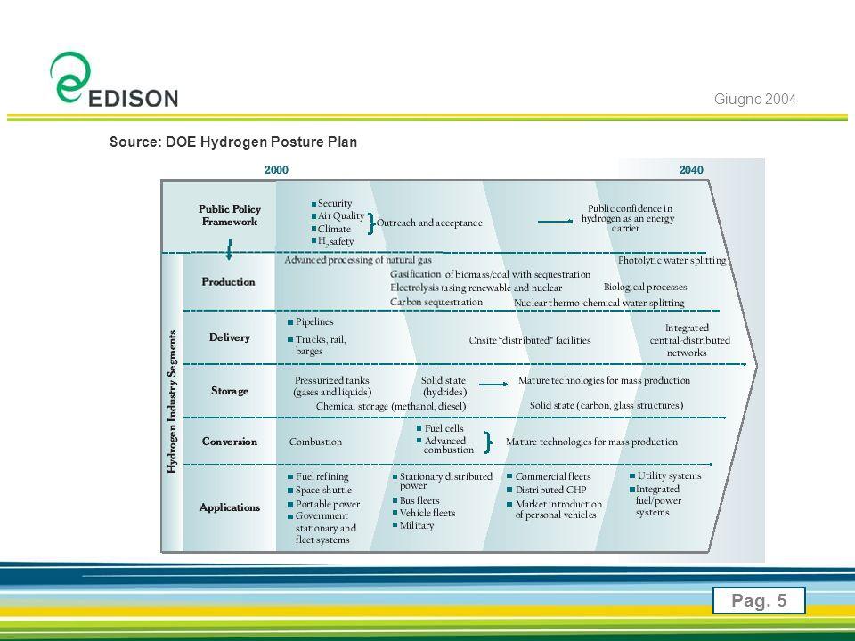 Giugno 2004 Pag. 5 Source: DOE Hydrogen Posture Plan