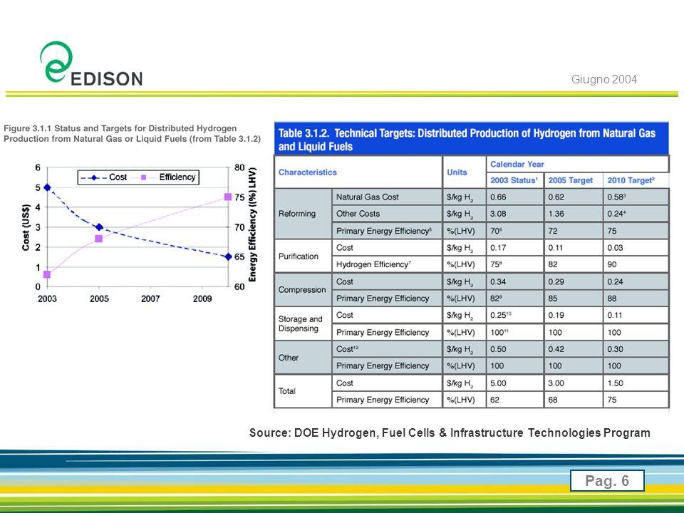Giugno 2004 Pag. 6 Source: DOE Hydrogen, Fuel Cells & Infrastructure Technologies Program