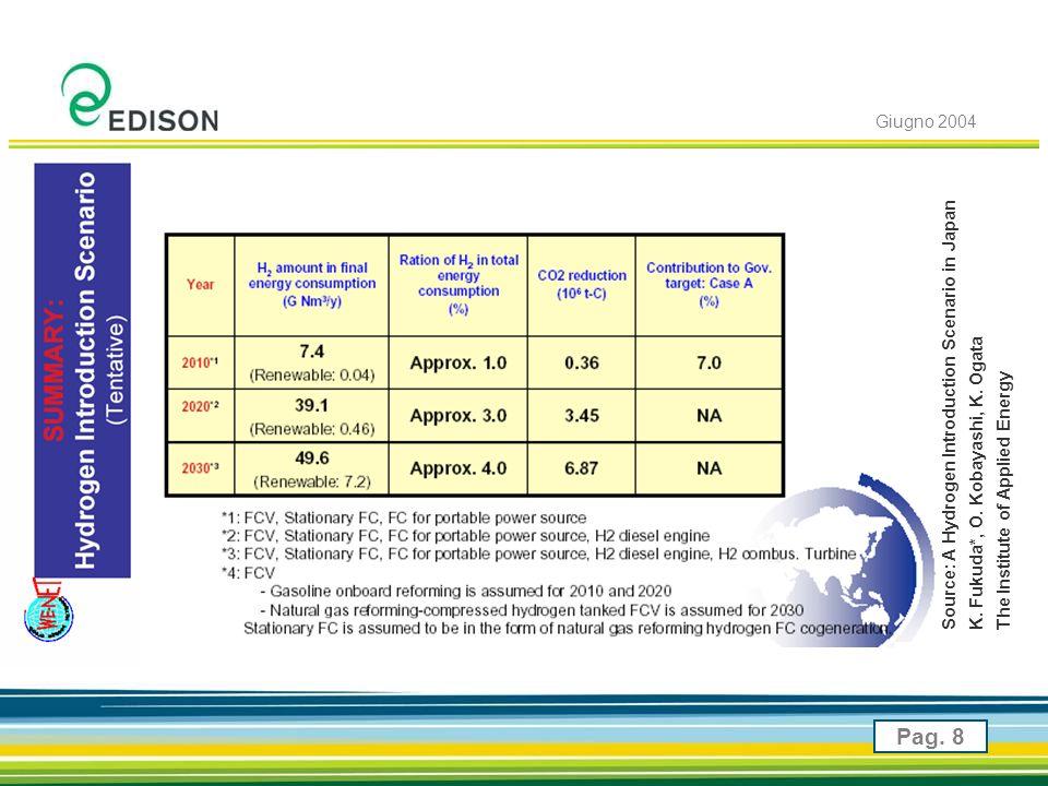 Giugno 2004 Pag. 8 Source: A Hydrogen Introduction Scenario in Japan K.
