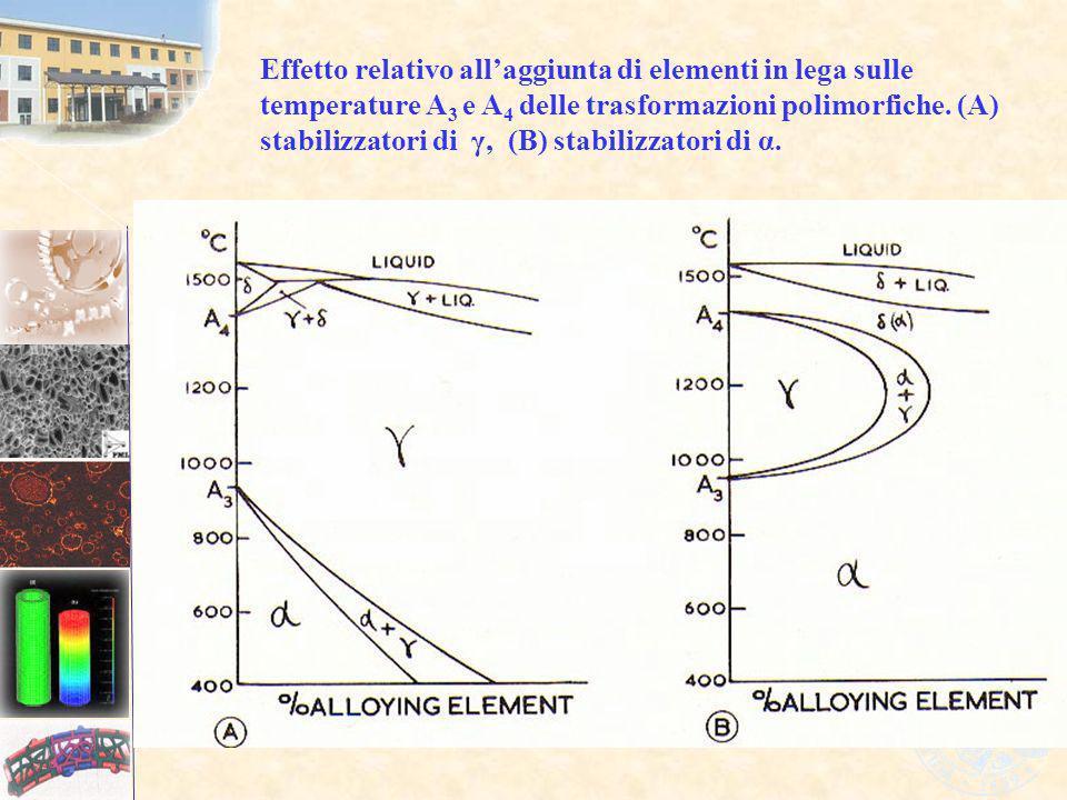Effetto relativo allaggiunta di elementi in lega sulle temperature A 3 e A 4 delle trasformazioni polimorfiche. (A) stabilizzatori di γ, (B) stabilizz
