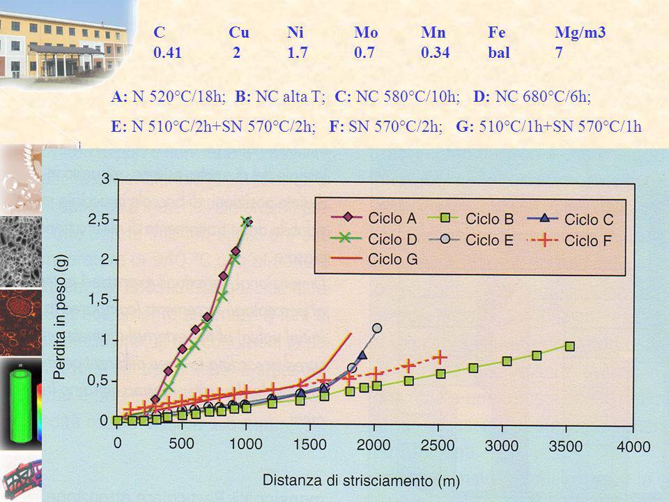 C CuNiMoMnFeMg/m3 0.41 2 1.70.70.34bal7 A: N 520°C/18h; B: NC alta T; C: NC 580°C/10h; D: NC 680°C/6h; E: N 510°C/2h+SN 570°C/2h; F: SN 570°C/2h; G: 5