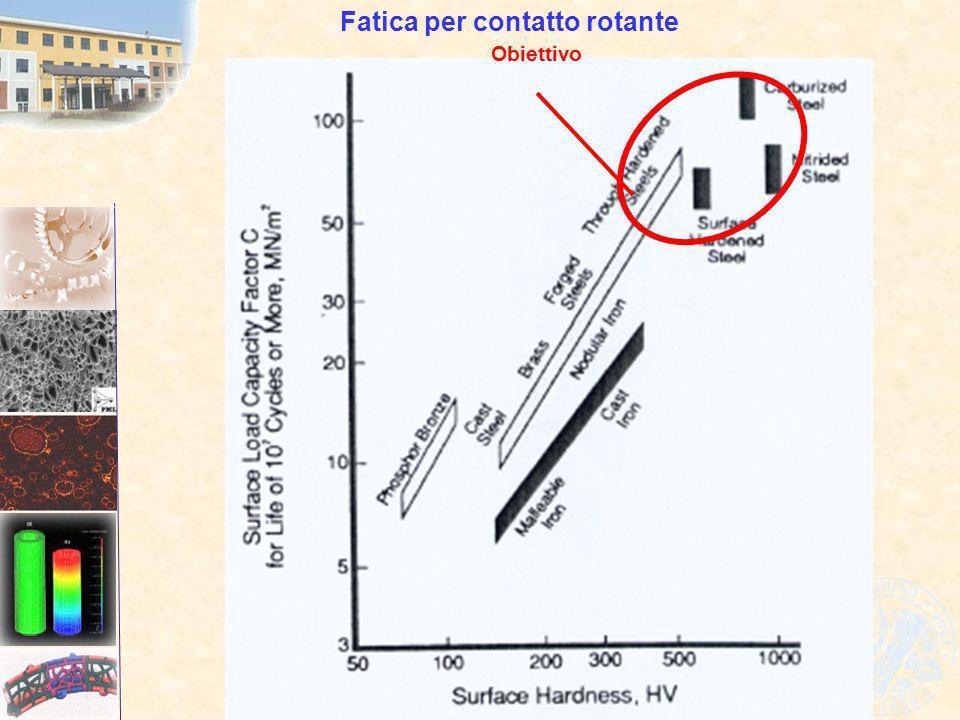 Obiettivo Fatica per contatto rotante