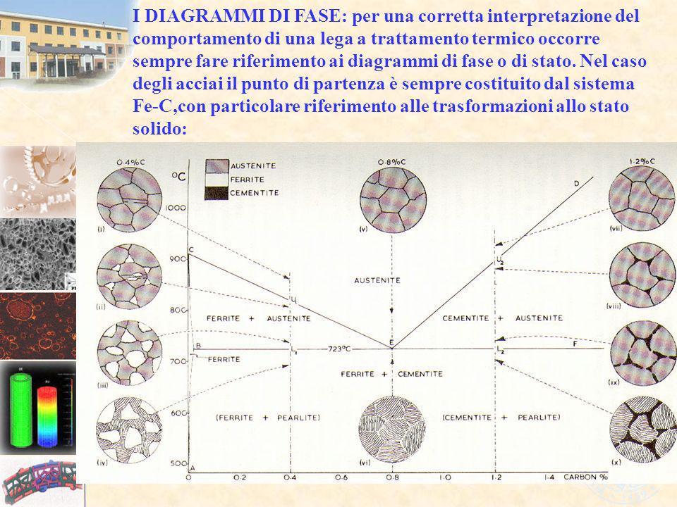I DIAGRAMMI DI FASE: per una corretta interpretazione del comportamento di una lega a trattamento termico occorre sempre fare riferimento ai diagrammi