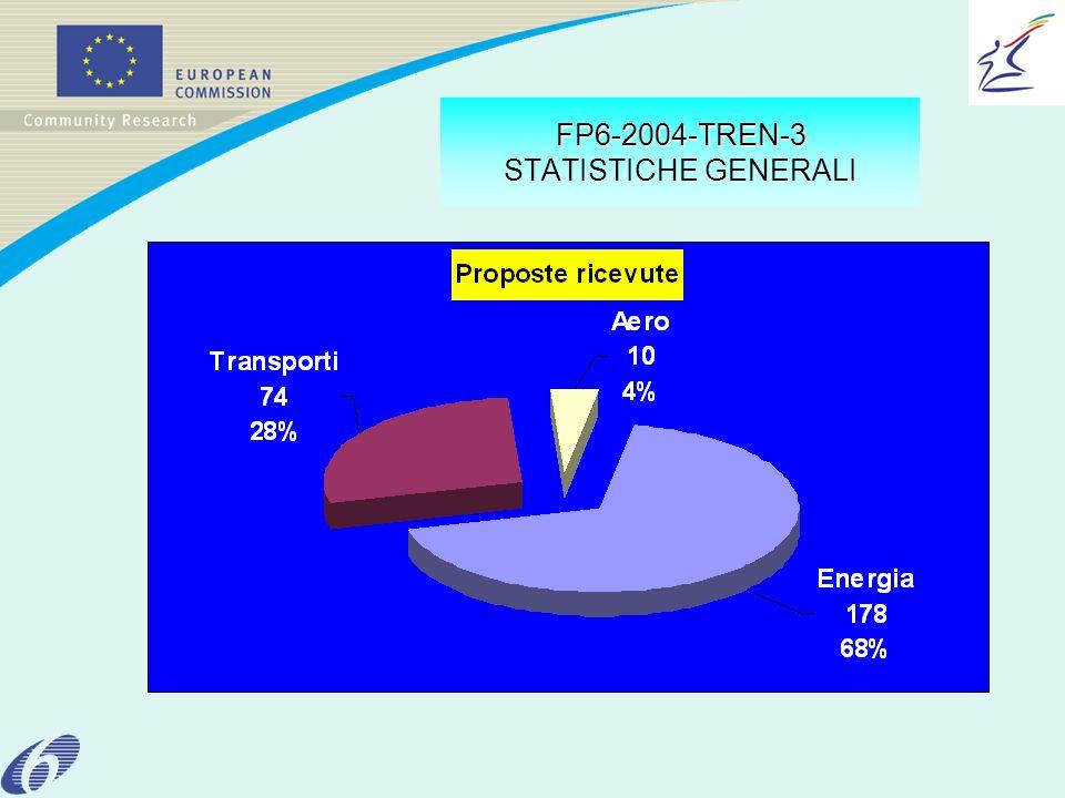 FP6-2004-TREN-3 FP6-2004-TREN-3 STATISTICHE GENERALI