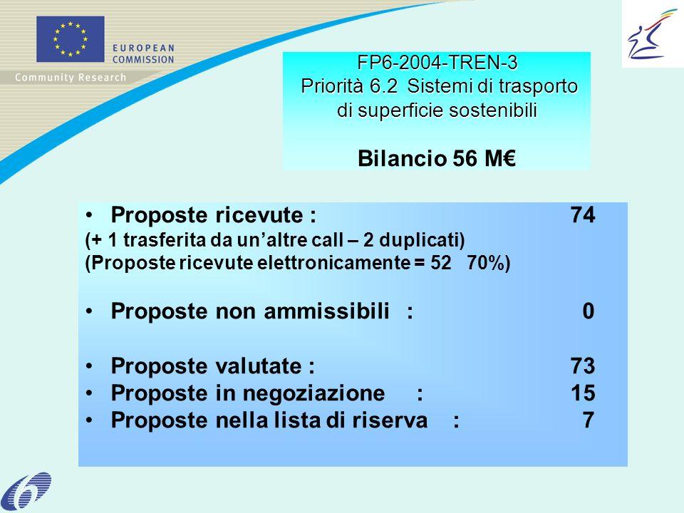 FP6-2004-TREN-3 Priorità 6.2Sistemi di trasporto di superficie sostenibili FP6-2004-TREN-3 Priorità 6.2 Sistemi di trasporto di superficie sostenibili Bilancio 56 M Proposte ricevute : 74 (+ 1 trasferita da unaltre call – 2 duplicati) (Proposte ricevute elettronicamente = 52 70%) Proposte non ammissibili : 0 Proposte valutate : 73 Proposte in negoziazione : 15 Proposte nella lista di riserva : 7