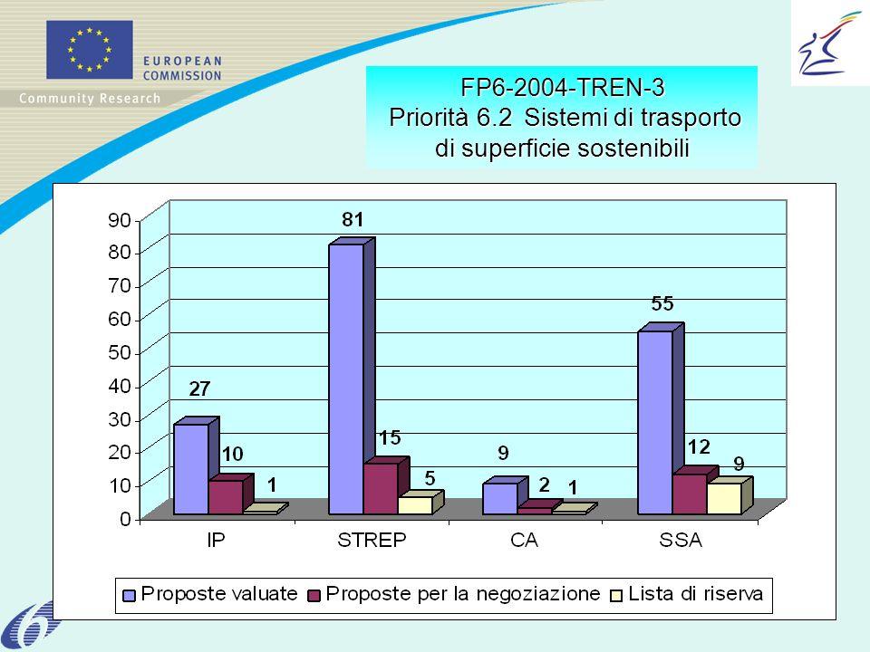 FP6-2004-TREN-3 Priorità 6.2Sistemi di trasporto di superficie sostenibili FP6-2004-TREN-3 Priorità 6.2 Sistemi di trasporto di superficie sostenibili