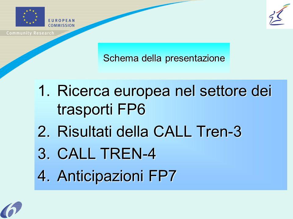 Schema della presentazione 1.Ricerca europea nel settore dei trasporti FP6 2.Risultati della CALL Tren-3 3.CALL TREN-4 4.Anticipazioni FP7