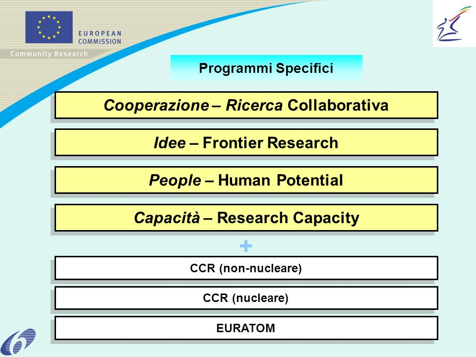 Cooperazione – Ricerca Collaborativa People – Human Potential CCR (nucleare) Idee – Frontier Research Capacità – Research Capacity CCR (non-nucleare)