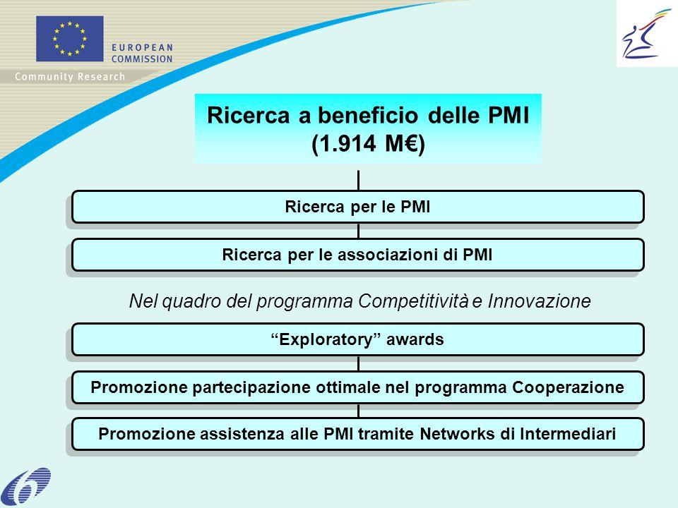 Ricerca a beneficio delle PMI (1.914 M) Ricerca per le PMI Ricerca per le associazioni di PMI Exploratory awards Promozione partecipazione ottimale nel programma Cooperazione Promozione assistenza alle PMI tramite Networks di Intermediari Nel quadro del programma Competitività e Innovazione