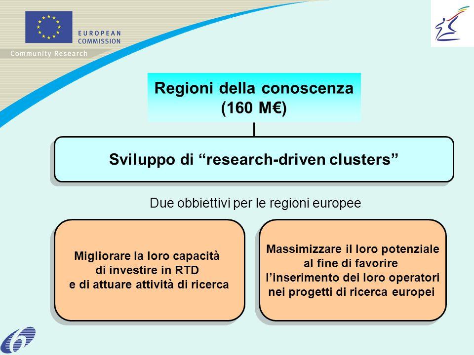 Regioni della conoscenza (160 M) Sviluppo di research-driven clusters Due obbiettivi per le regioni europee Migliorare la loro capacità di investire in RTD e di attuare attività di ricerca Migliorare la loro capacità di investire in RTD e di attuare attività di ricerca Massimizzare il loro potenziale al fine di favorire linserimento dei loro operatori nei progetti di ricerca europei Massimizzare il loro potenziale al fine di favorire linserimento dei loro operatori nei progetti di ricerca europei