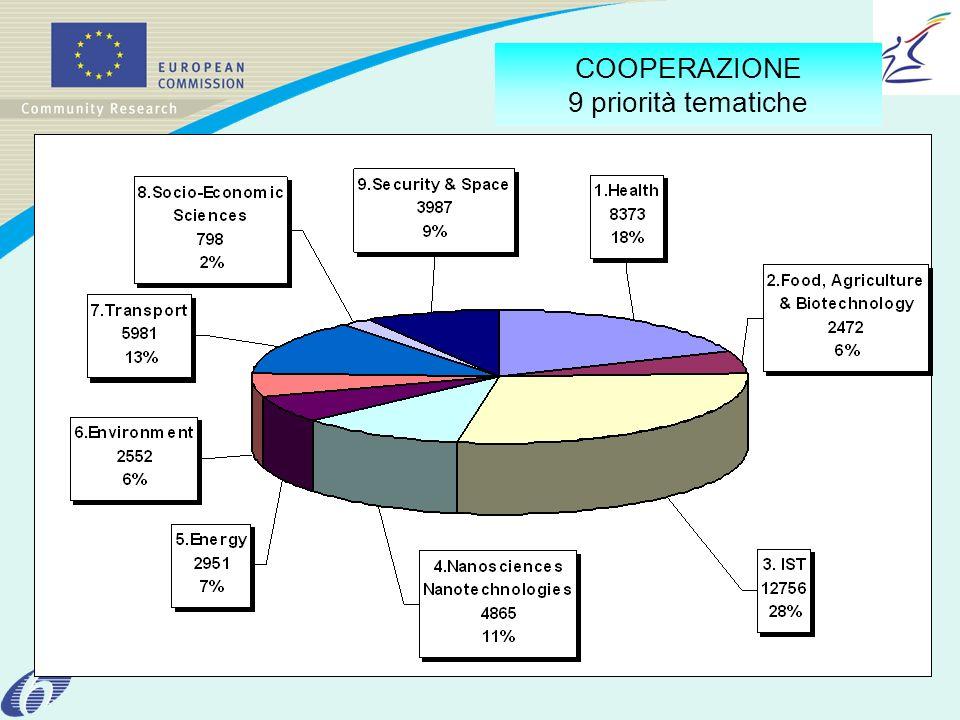 COOPERAZIONE 9 priorità tematiche