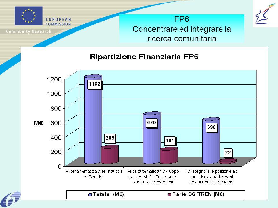 FP6 Concentrare ed integrare la ricerca comunitaria