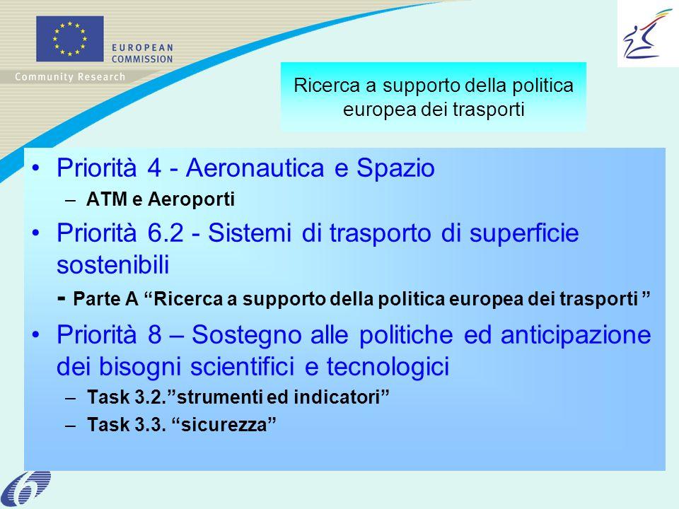 Ricerca a supporto della politica europea dei trasporti Priorità 4 - Aeronautica e Spazio –ATM e Aeroporti Priorità 6.2 - Sistemi di trasporto di superficie sostenibili - Parte A Ricerca a supporto della politica europea dei trasporti Priorità 8 – Sostegno alle politiche ed anticipazione dei bisogni scientifici e tecnologici –Task 3.2.strumenti ed indicatori –Task 3.3.