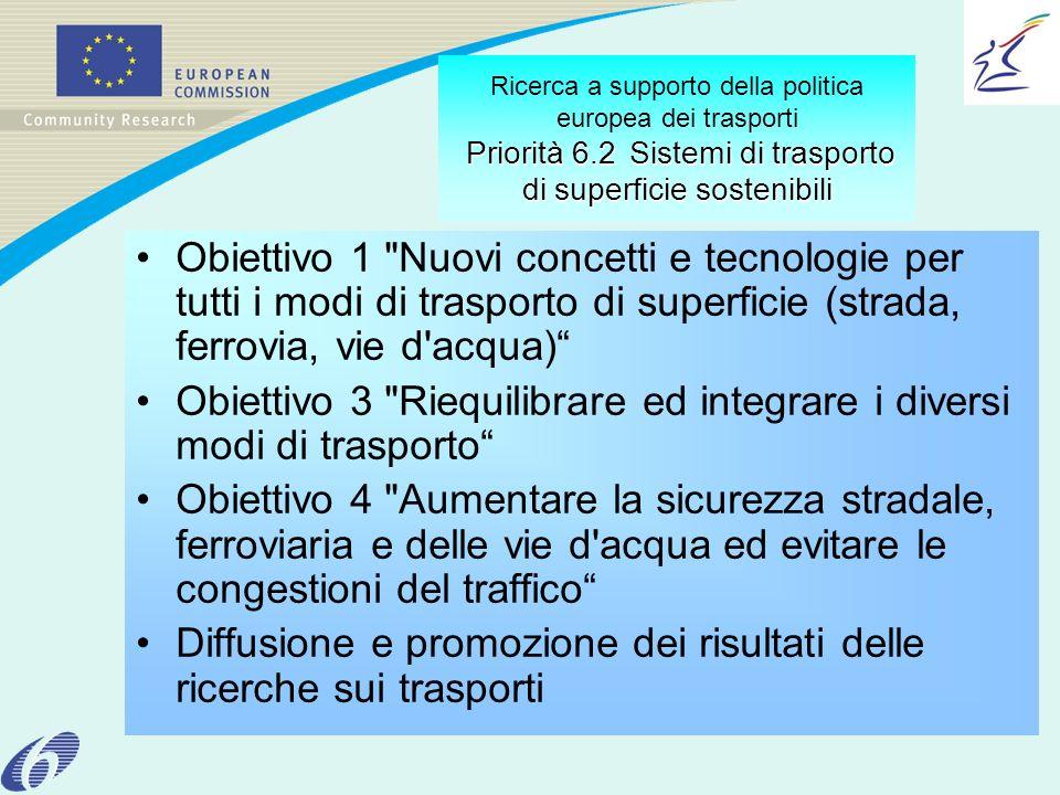 Priorità 6.2Sistemi di trasporto di superficie sostenibili Ricerca a supporto della politica europea dei trasporti Priorità 6.2 Sistemi di trasporto di superficie sostenibili Obiettivo 1 Nuovi concetti e tecnologie per tutti i modi di trasporto di superficie (strada, ferrovia, vie d acqua) Obiettivo 3 Riequilibrare ed integrare i diversi modi di trasporto Obiettivo 4 Aumentare la sicurezza stradale, ferroviaria e delle vie d acqua ed evitare le congestioni del traffico Diffusione e promozione dei risultati delle ricerche sui trasporti