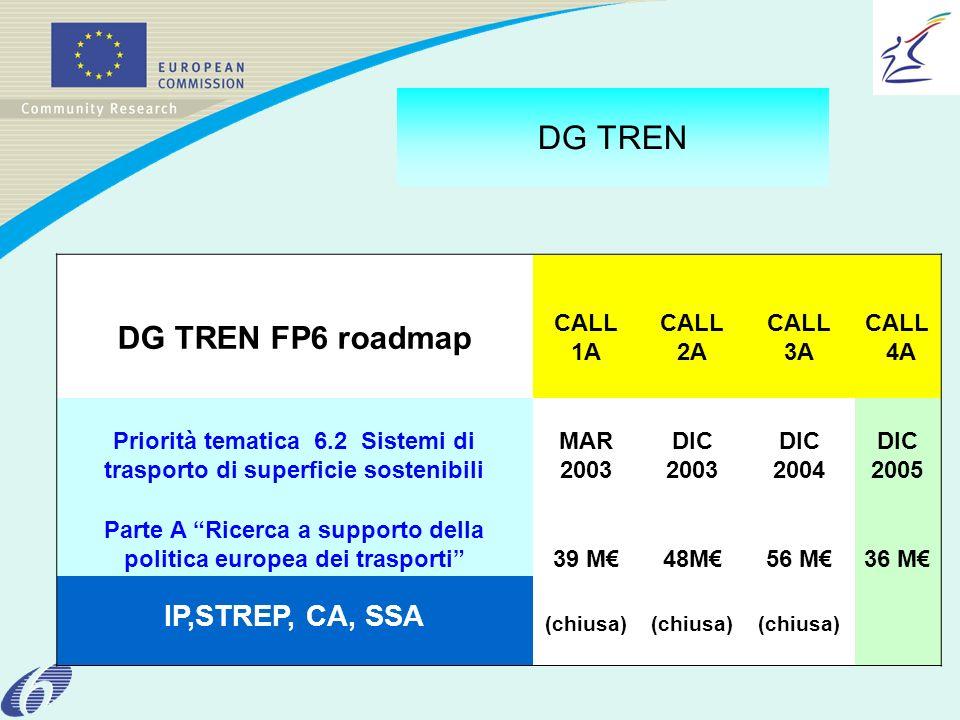 DG TREN DG TREN FP6 roadmap CALL 1A CALL 2A CALL 3A CALL 4A Priorità tematica 6.2 Sistemi di trasporto di superficie sostenibili MAR 2003 DIC 2003 DIC 2004 DIC 2005 Parte A Ricerca a supporto della politica europea dei trasporti39 M48M56 M36 M IP,STREP, CA, SSA (chiusa)