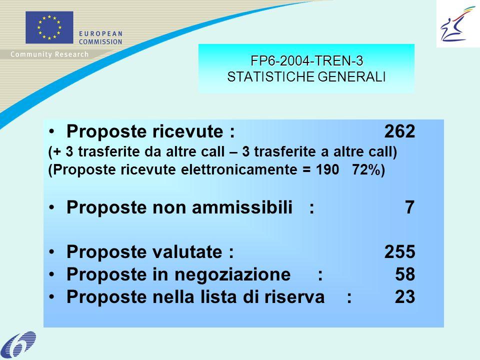 FP6-2004-TREN-3 FP6-2004-TREN-3 STATISTICHE GENERALI Proposte ricevute :262 (+ 3 trasferite da altre call – 3 trasferite a altre call) (Proposte ricevute elettronicamente = 190 72%) Proposte non ammissibili : 7 Proposte valutate :255 Proposte in negoziazione : 58 Proposte nella lista di riserva : 23