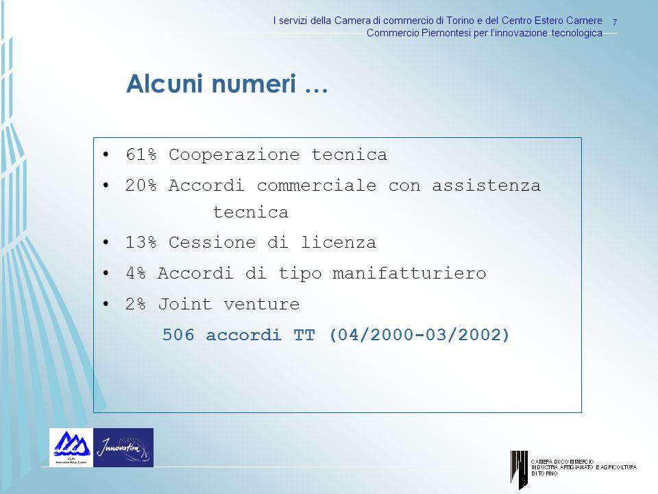 I servizi della Camera di commercio di Torino e del Centro Estero Camere Commercio Piemontesi per linnovazione tecnologica 7 61% Cooperazione tecnica 20% Accordi commerciale con assistenza tecnica 13% Cessione di licenza 4% Accordi di tipo manifatturiero 2% Joint venture 506 accordi TT (04/2000-03/2002) Alcuni numeri …