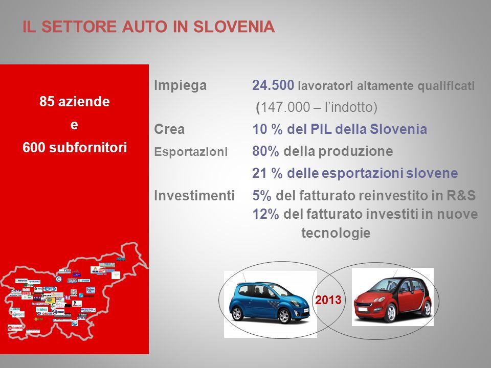 85 aziende e 600 subfornitori Impiega24.500 lavoratori altamente qualificati (147.000 – lindotto) Crea 10 % del PIL della Slovenia Esportazioni 80% della produzione 21 % delle esportazioni slovene Investimenti5% del fatturato reinvestito in R&S 12% del fatturato investiti in nuove tecnologie IL SETTORE AUTO IN SLOVENIA 2013