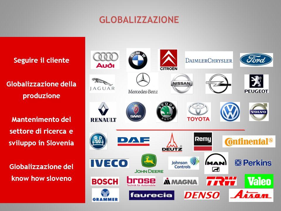 Seguire il cliente Globalizzazione della produzione Mantenimento del settore di ricerca e sviluppo in Slovenia Globalizzazione del know how sloveno GLOBALIZZAZIONE