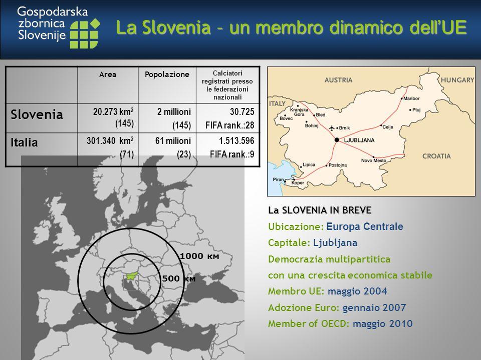 La Slovenia – un membro dinamico dellUE La SLOVENIA IN BREVE Ubicazione: Europa Centrale Capitale: Ljubljana Democrazia multipartitica con una crescita economica stabile Membro UE: maggio 2004 Adozione Euro: gennaio 2007 Member of OECD: maggio 2010 AreaPopolazione Calciatori registrati presso le federazioni nazionaliSlovenia 20.273 km 2 (145) 2 millioni (145) 30.725 FIFA rank.:28 Italia 301.340 km 2 (71) 61 milioni (23) 1.513.596 FIFA rank.:9 500 км 1000 км