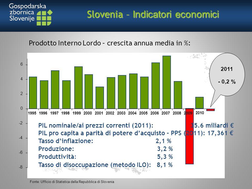 Slovenia – Indicatori economici -8 -6 -4 -2 0 2 4 6 199519961997199819992000200120022003200420052006200720082009 Fonte: Ufficio di Statistica della Repubblica di Slovenia Prodotto Interno Lordo – crescita annua media in %: 2011 - 0,2 % PIL nominale/ai prezzi correnti (2011): 35.6 miliardi PIL pro capita a parità di potere dacquisto - PPS (2011): 17,361 Tasso dinflazione: 2,1 % Produzione: 3,2 % Produttività: 5,3 % Tasso di disoccupazione (metodo ILO): 8,1 % 2010