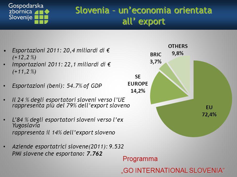 Slovenia – uneconomia orientata all export Esportazioni 2011: 20,4 miliardi di (+12,2 %) Importazioni 2011: 22,1 miliardi di (+11,2 %) Esportazioni (beni): 54.7% of GDP Il 24 % degli esportatori sloveni verso lUE rappresenta più del 79% dellexport sloveno L84 % degli esportatori sloveni verso lex Yugoslavia rappresenta il 14% dellexport sloveno Aziende esportatrici slovene(2011): 9.532 PMI slovene che esportano: 7.762 Programma Programma GO INTERNATIONAL SLOVENIA