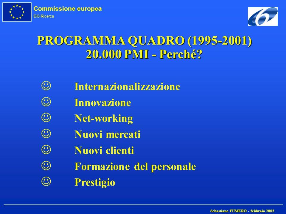 Commissione europea DG Ricerca Sebastiano FUMERO - febbraio 2003 PROGRAMMA QUADRO (1995-2001) 20.000 PMI - Perché? J Internazionalizzazione J Innovazi