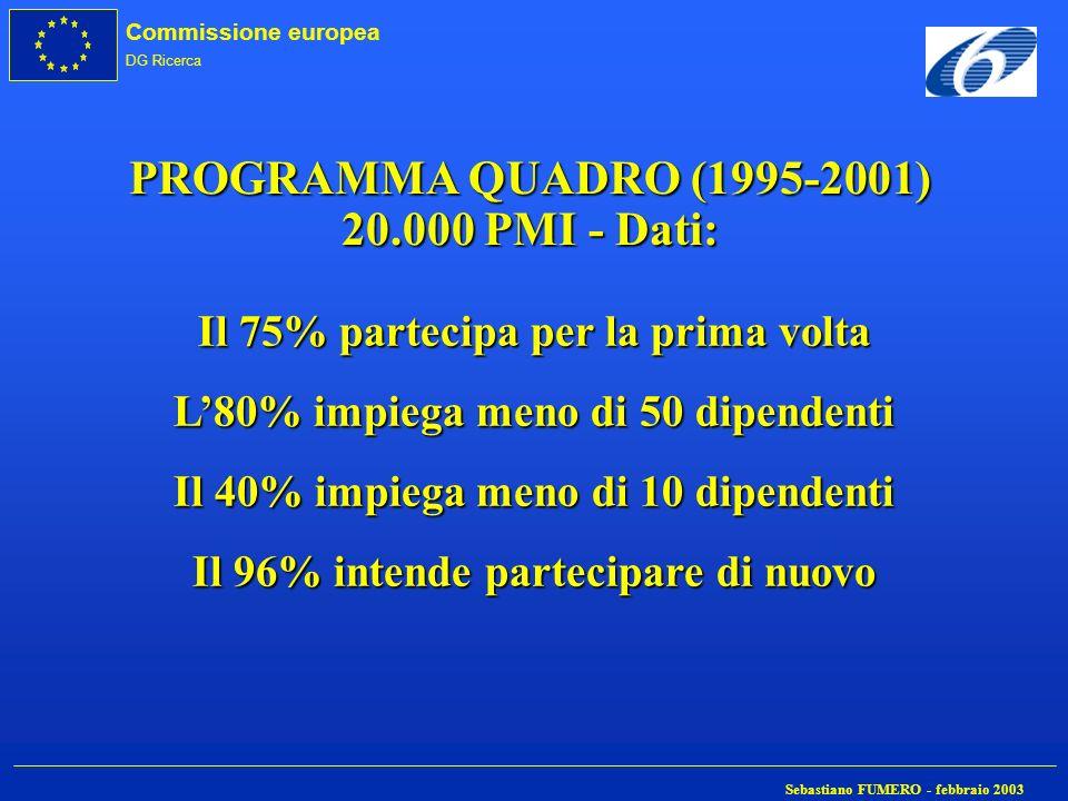 Commissione europea DG Ricerca Sebastiano FUMERO - febbraio 2003 PROGRAMMA QUADRO (1995-2001) 20.000 PMI - Dati: Il 75% partecipa per la prima volta L