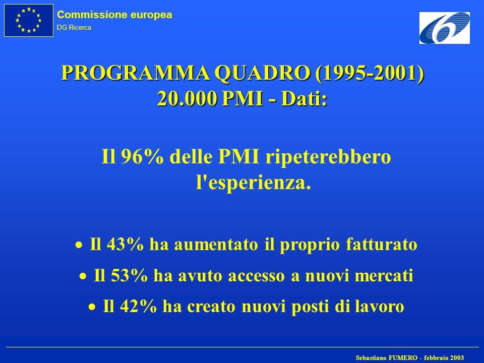 Commissione europea DG Ricerca Sebastiano FUMERO - febbraio 2003 PROGRAMMA QUADRO (1995-2001) 20.000 PMI - Dati: Il 96% delle PMI ripeterebbero l'espe