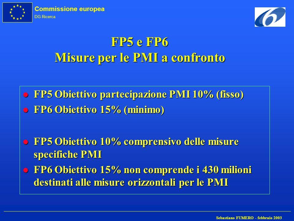 Commissione europea DG Ricerca Sebastiano FUMERO - febbraio 2003 FP5 e FP6 Misure per le PMI a confronto l FP5 Obiettivo partecipazione PMI 10% (fisso