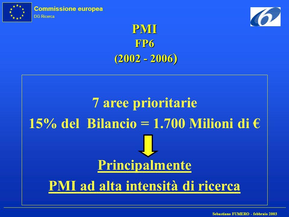 Commissione europea DG Ricerca Sebastiano FUMERO - febbraio 2003 PMI FP6 (2002 - 2006 ) 7 aree prioritarie 15% del Bilancio = 1.700 Milioni di Princip