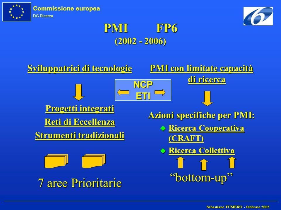 Commissione europea DG Ricerca Sebastiano FUMERO - febbraio 2003 PMI FP6 (2002 - 2006) Sviluppatrici di tecnologie Progetti integrati Reti di Eccellen