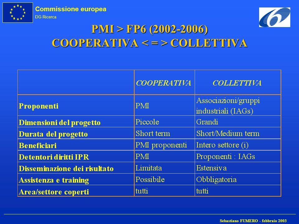 Commissione europea DG Ricerca Sebastiano FUMERO - febbraio 2003 PMI > FP6 (2002-2006) COOPERATIVA COLLETTIVA