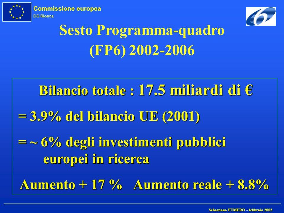 Commissione europea DG Ricerca Sebastiano FUMERO - febbraio 2003 Sesto Programma-quadro (FP6) 2002-2006 Bilancio totale : 17.5 miliardi di Bilancio to
