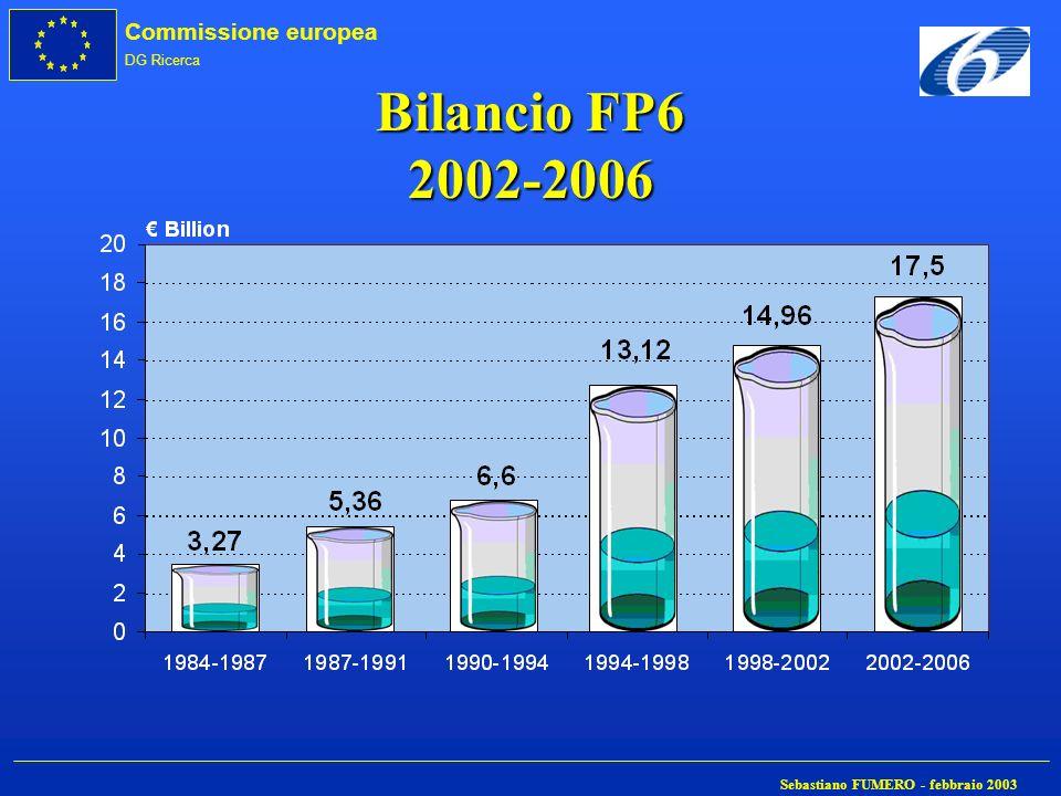 Commissione europea DG Ricerca Sebastiano FUMERO - febbraio 2003 Bilancio FP6 2002-2006