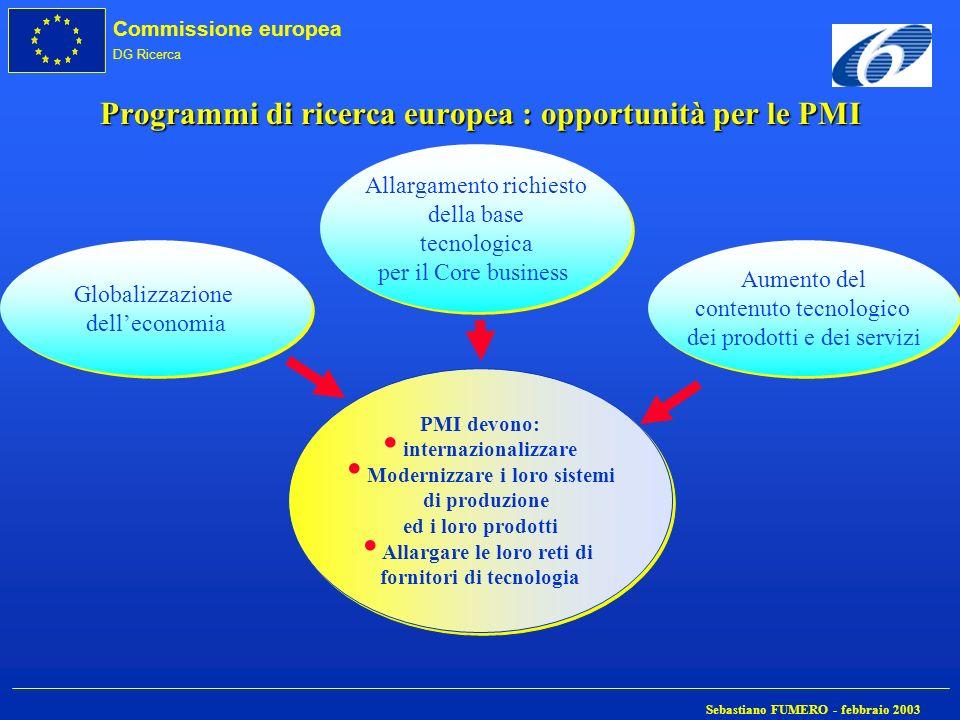 Commissione europea DG Ricerca Sebastiano FUMERO - febbraio 2003 Programmi di ricerca europea : opportunità per le PMI Globalizzazione delleconomia PM