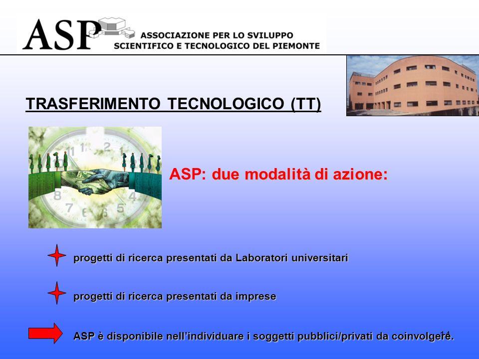 14 TRASFERIMENTO TECNOLOGICO (TT) due modalità di azione: ASP: due modalità di azione: progetti di ricerca presentati da Laboratori universitari progetti di ricerca presentati da imprese ASP è disponibile nellindividuare i soggetti pubblici/privati da coinvolgere.