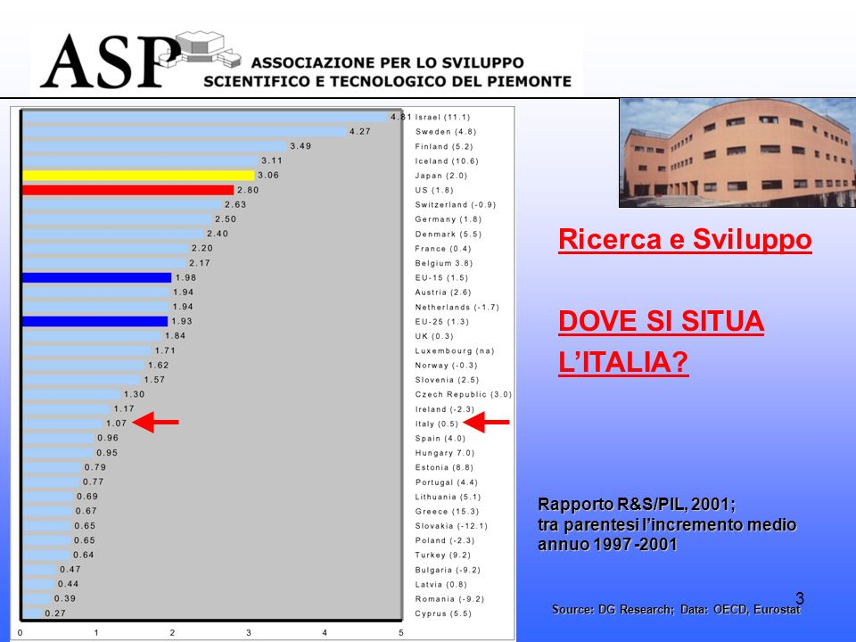 3 Ricerca e Sviluppo DOVE SI SITUA LITALIA? Source: DG Research; Data: OECD, Eurostat Rapporto R&S/PIL, 2001; tra parentesi lincremento medio annuo 19
