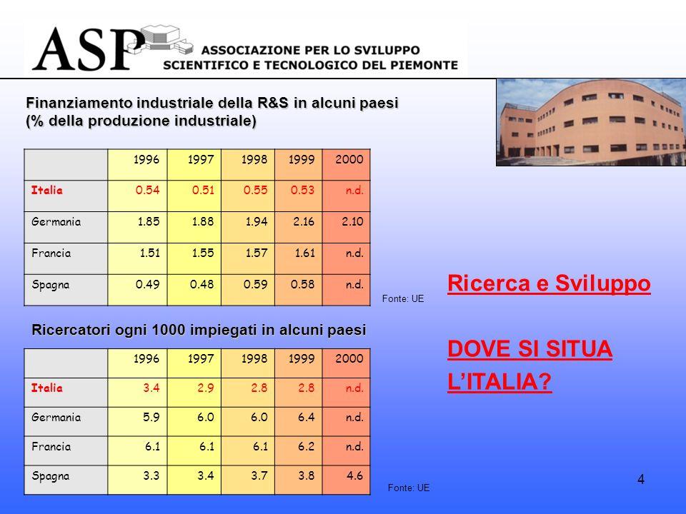 4 Finanziamento industriale della R&S in alcuni paesi (% della produzione industriale) 19961997199819992000 Italia0.540.510.550.53n.d.