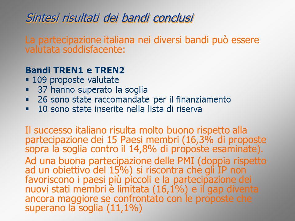 Sintesi risultati dei bandi conclusi La partecipazione italiana nei diversi bandi può essere valutata soddisfacente: Bandi TREN1 e TREN2 109 proposte