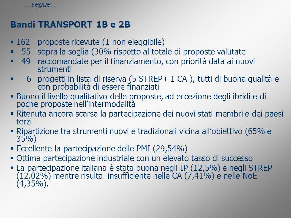 Bandi TRANSPORT 1B e 2B 162proposte ricevute (1 non eleggibile) 55sopra la soglia (30% rispetto al totale di proposte valutate 49raccomandate per il f