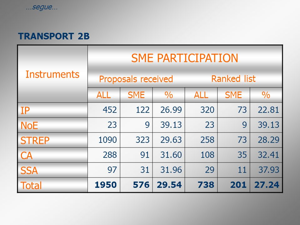 TRANSPORT 2B …segue… Instruments SME PARTICIPATION Proposals receivedRanked list ALLSME%ALLSME% IP 45212226.993207322.81 NoE 23939.1323939.13 STREP 109032329.632587328.29 CA 2889131.601083532.41 SSA 973131.96291137.93 Total 195057629.5473820127.24