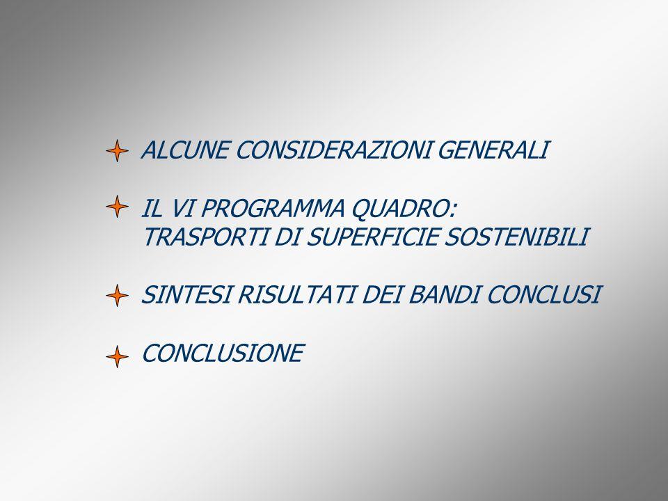 ALCUNE CONSIDERAZIONI GENERALI IL VI PROGRAMMA QUADRO: TRASPORTI DI SUPERFICIE SOSTENIBILI SINTESI RISULTATI DEI BANDI CONCLUSI CONCLUSIONE