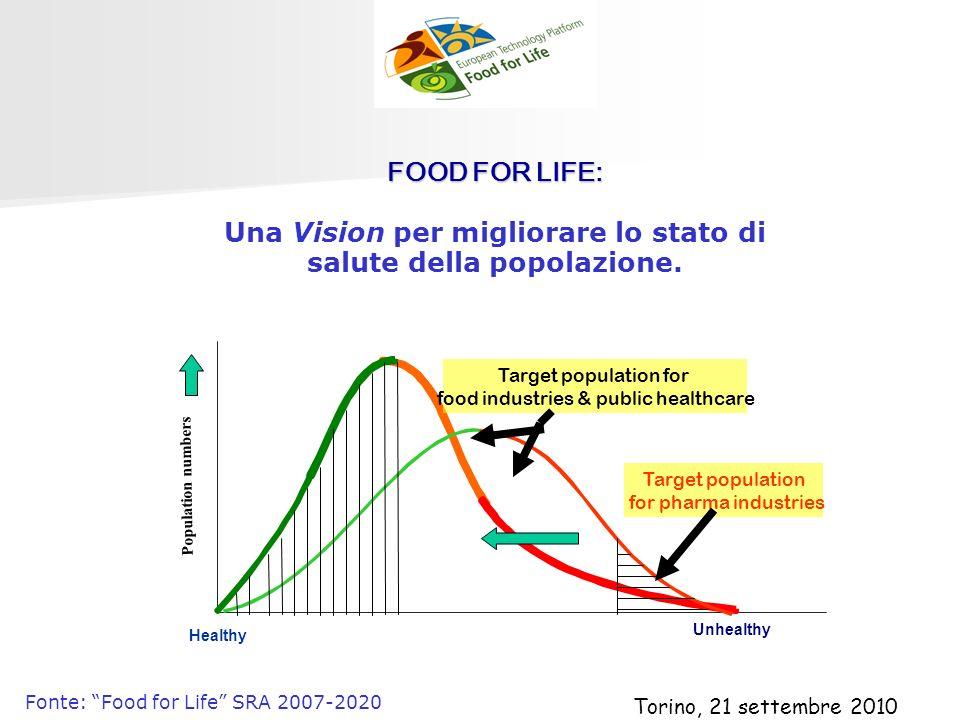 FOOD FOR LIFE: FOOD FOR LIFE: Una Vision per migliorare lo stato di salute della popolazione. Population numbers Healthy Unhealthy Target population f