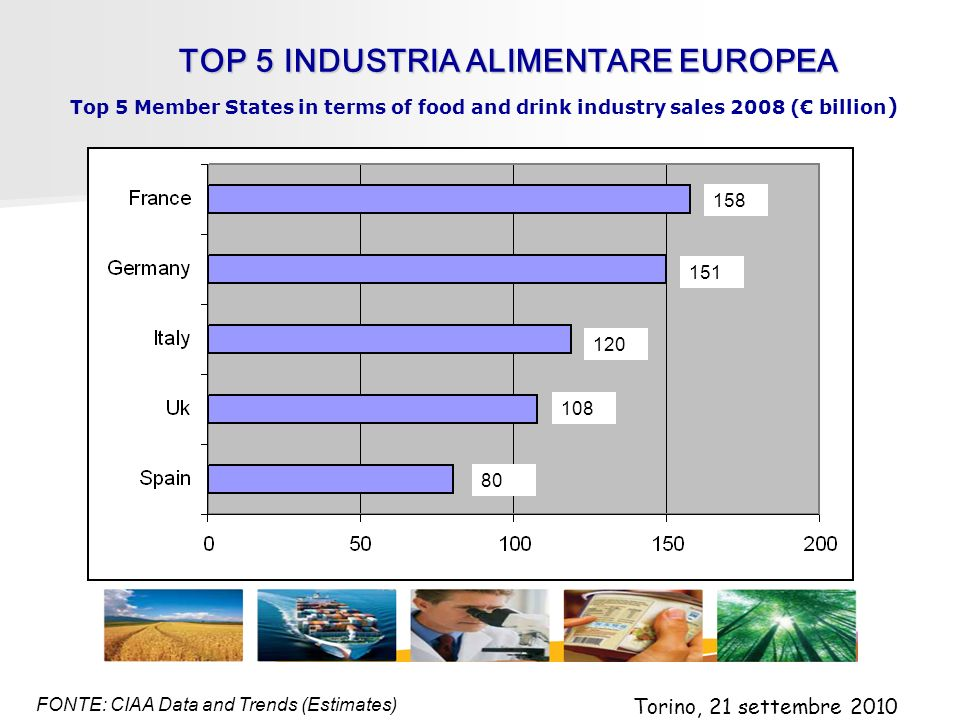 TOP5INDUSTRIA ALIMENTARE EUROPEA TOP 5 INDUSTRIA ALIMENTARE EUROPEA FONTE: CIAA Data and Trends (Estimates) Top 5 Member States in terms of food and drink industry sales 2008 ( billion ) 158 151 120 108 80 Torino, 21 settembre 2010