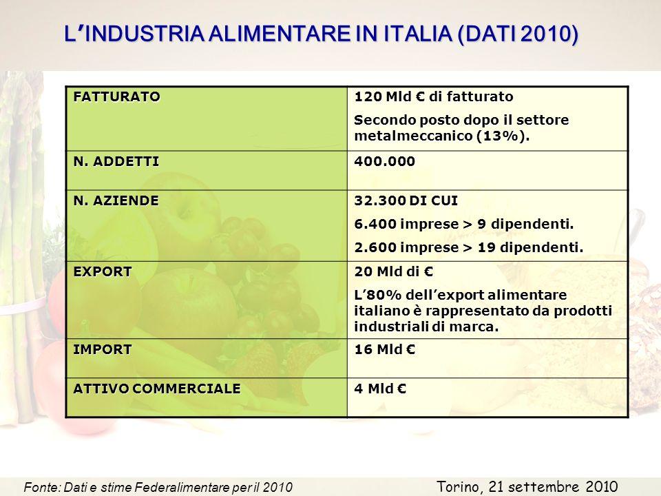 L INDUSTRIA ALIMENTARE IN ITALIA (DATI 2010) Fonte: Dati e stime Federalimentare per il 2010FATTURATO 120 Mld di fatturato Secondo posto dopo il settore metalmeccanico (13%).